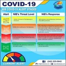NIB COVID-19 Alert Stages